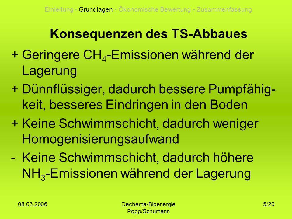 Dechema-Bioenergie Popp/Schumann 08.03.2006 16/20 N-Verlust: 1 kg N/m³ Gärrest 20% Gasausbeute im Lager: Ø 7 m³/m³ (Keymer 2005) Energiegehalt Biogas: 6 kWh/m³ Elektrischer Nutzungsgrad: 33% Stromerlös 14 Ct/kWh (Ertrag-Kosten) Einleitung - Grundlagen - Ökonomische Bewertung - Zusammenfassung Annahmen zur Auslegung eines gasdichten Gärrestlagers