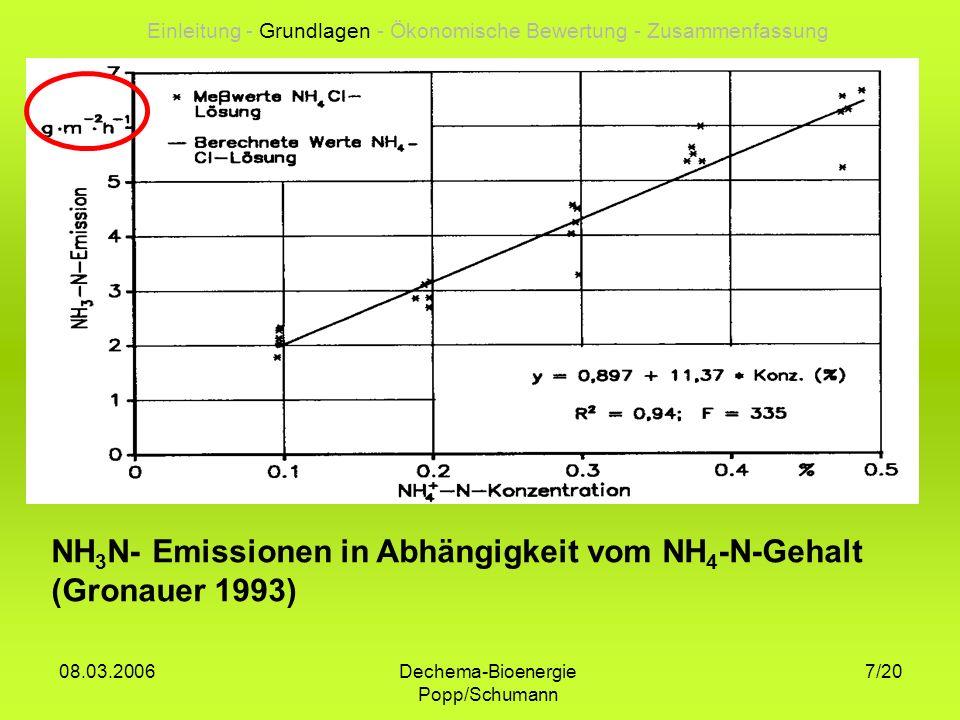 Dechema-Bioenergie Popp/Schumann 08.03.2006 8/20 Effekte der pH-Wert-Erhöhung Die Vergärung führt zu einem deutlichen Anstieg des pH-Wertes im Gärsubstrat +Wirkt der Bodenversauerung entgegen -Deutlich erhöhtes Ammoniak- Emissionspotential (pH-Anstieg von 7,3 auf 8,0 erhöht um den Faktor 4,5) Einleitung - Grundlagen - Ökonomische Bewertung - Zusammenfassung
