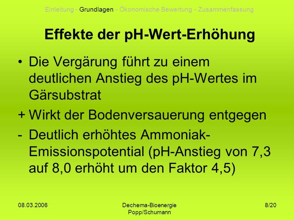 Dechema-Bioenergie Popp/Schumann 08.03.2006 19/20 Zusammenfassung Ammoniakemissionen bei der Biogaserzeugung sind nicht nur ein ökologisches sondern ein erhebliches ökonomisches Problem Zur Verminderung von Ammoniakemissionen bei der Biogaserzeugung ist eine durchgehende Behandlung unter Druck sinnvoll Im Gärrestlager entstehen zum Teil erhebliche Mengen an Biogas (bis 10 % des Gesamt- ertrages) Einleitung - Grundlagen - Ökonomische Bewertung - Zusammenfassung