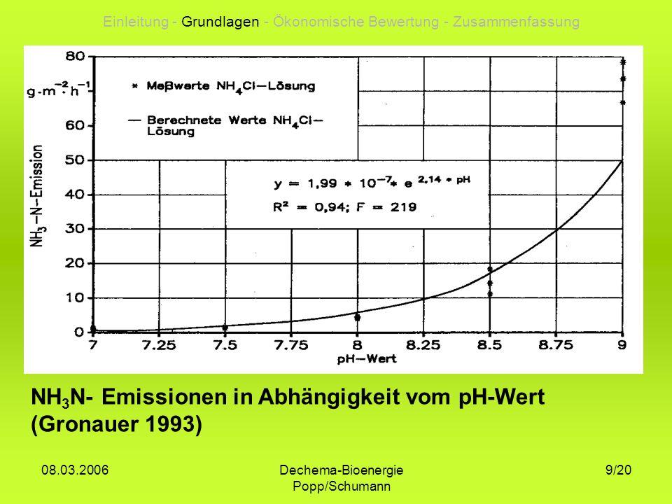 Dechema-Bioenergie Popp/Schumann 08.03.2006 9/20 NH 3 N- Emissionen in Abhängigkeit vom pH-Wert (Gronauer 1993) Einleitung - Grundlagen - Ökonomische