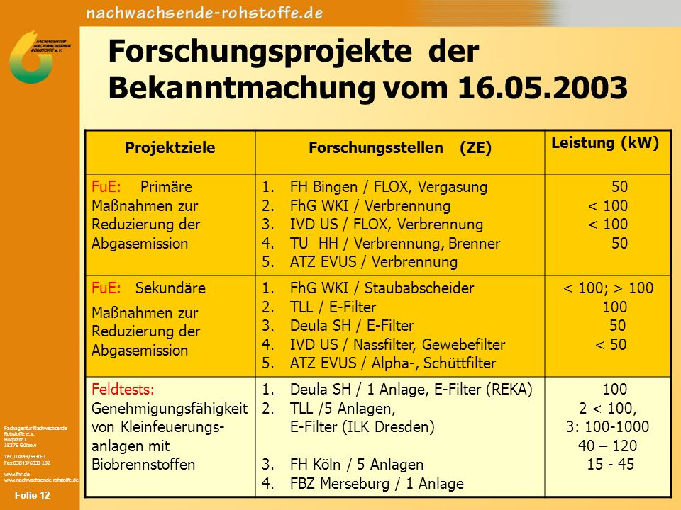 Fachagentur Nachwachsende Rohstoffe e.V. Hofplatz 1 18276 Gülzow Tel. 03843/6930-0 Fax 03843/6930-102 www.fnr.de www.nachwachsende-rohstoffe.de Folie