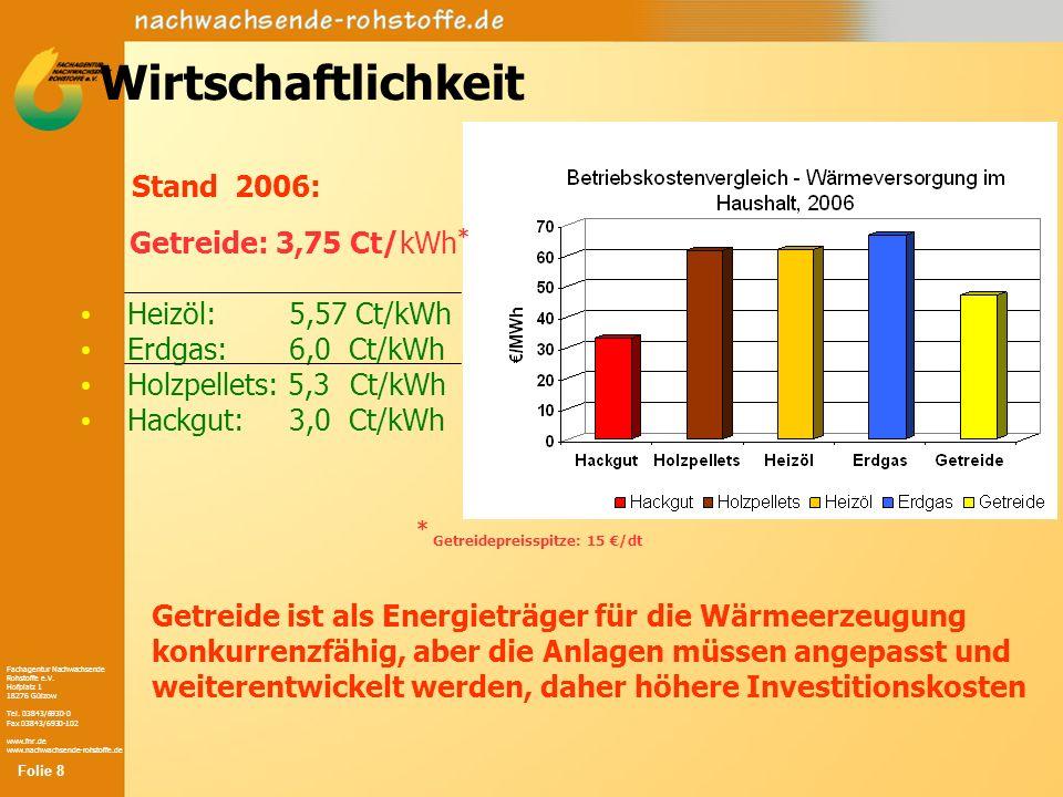 Fachagentur Nachwachsende Rohstoffe e.V. Hofplatz 1 18276 Gülzow Tel. 03843/6930-0 Fax 03843/6930-102 www.fnr.de www.nachwachsende-rohstoffe.de Wirtsc