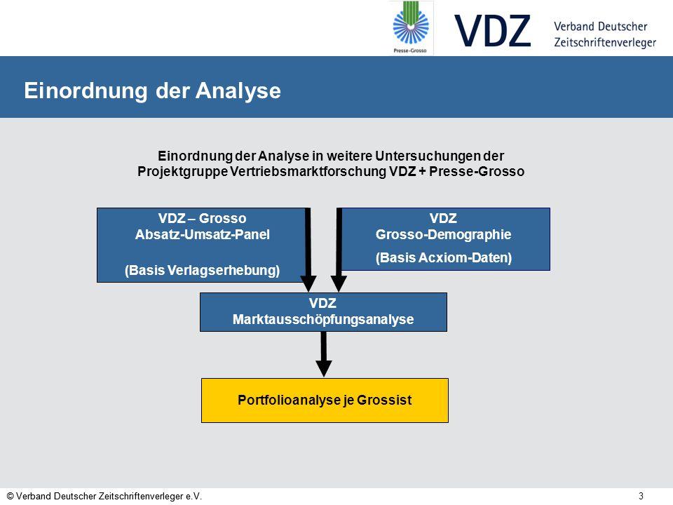 © Verband Deutscher Zeitschriftenverleger e.V. 3 Initiative Marktausschöpfung Eine Untersuchung der VDZ-PG-Vertriebsmarktforschung © Verband Deutscher