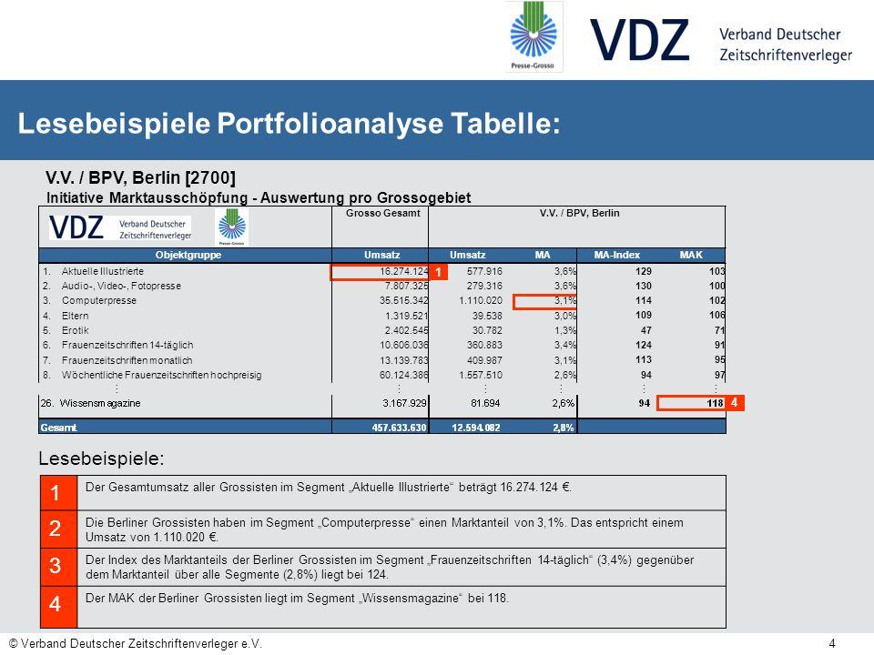 © Verband Deutscher Zeitschriftenverleger e.V. 4 Lesebeispiele Portfolioanalyse Tabelle: Lesebeispiele: 1 2 3 1 Der Gesamtumsatz aller Grossisten im S