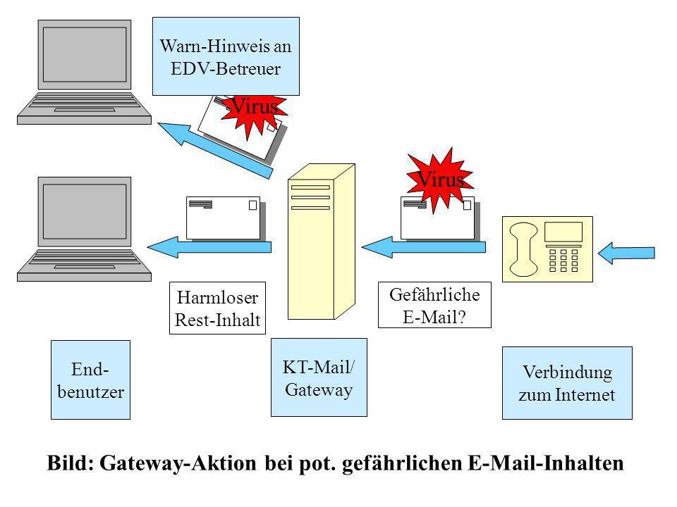 End- benutzer KT-Mail/ Gateway Verbindung zum Internet Harmloser Rest-Inhalt Gefährliche E-Mail.