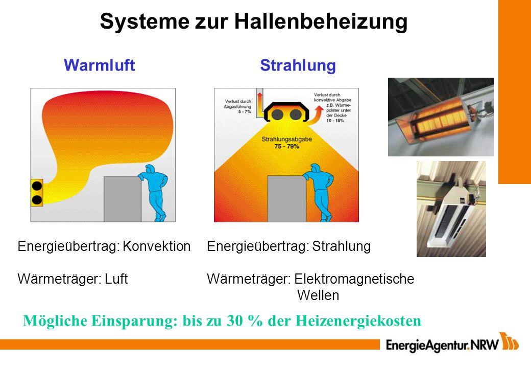 WarmluftStrahlung Energieübertrag: Konvektion Wärmeträger: Luft Energieübertrag: Strahlung Wärmeträger: Elektromagnetische Wellen Systeme zur Hallenbe