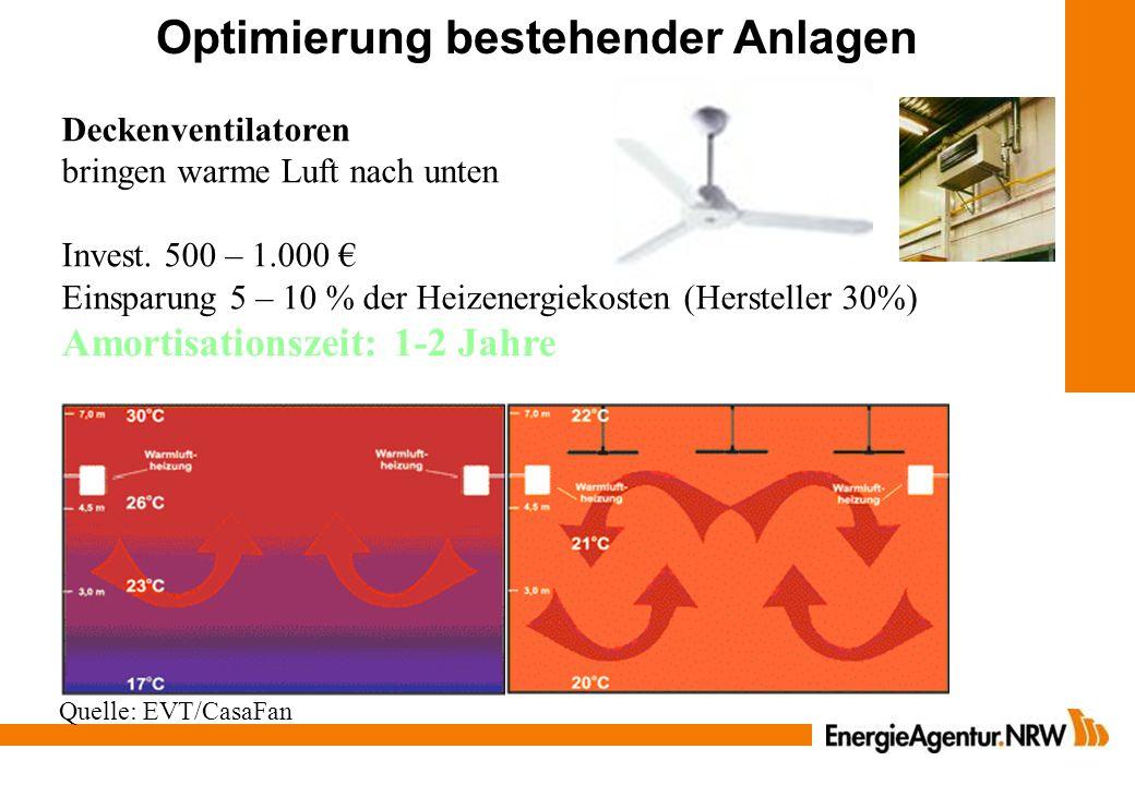 Optimierung bestehender Anlagen Deckenventilatoren bringen warme Luft nach unten Invest. 500 – 1.000 Einsparung 5 – 10 % der Heizenergiekosten (Herste