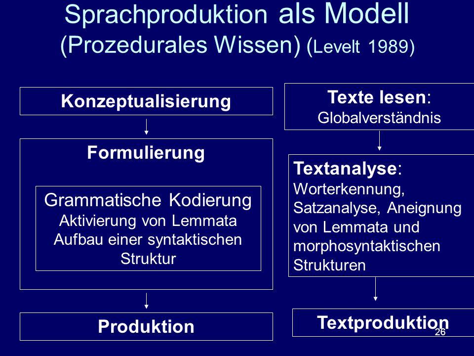 26 Sprachproduktion als Modell (Prozedurales Wissen) ( Levelt 1989) Konzeptualisierung Formulierung Grammatische Kodierung Aktivierung von Lemmata Auf