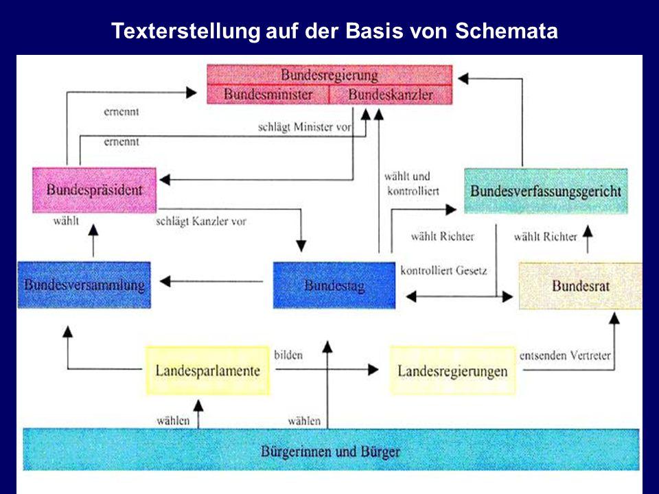 27 Texterstellung auf der Basis von Schemata