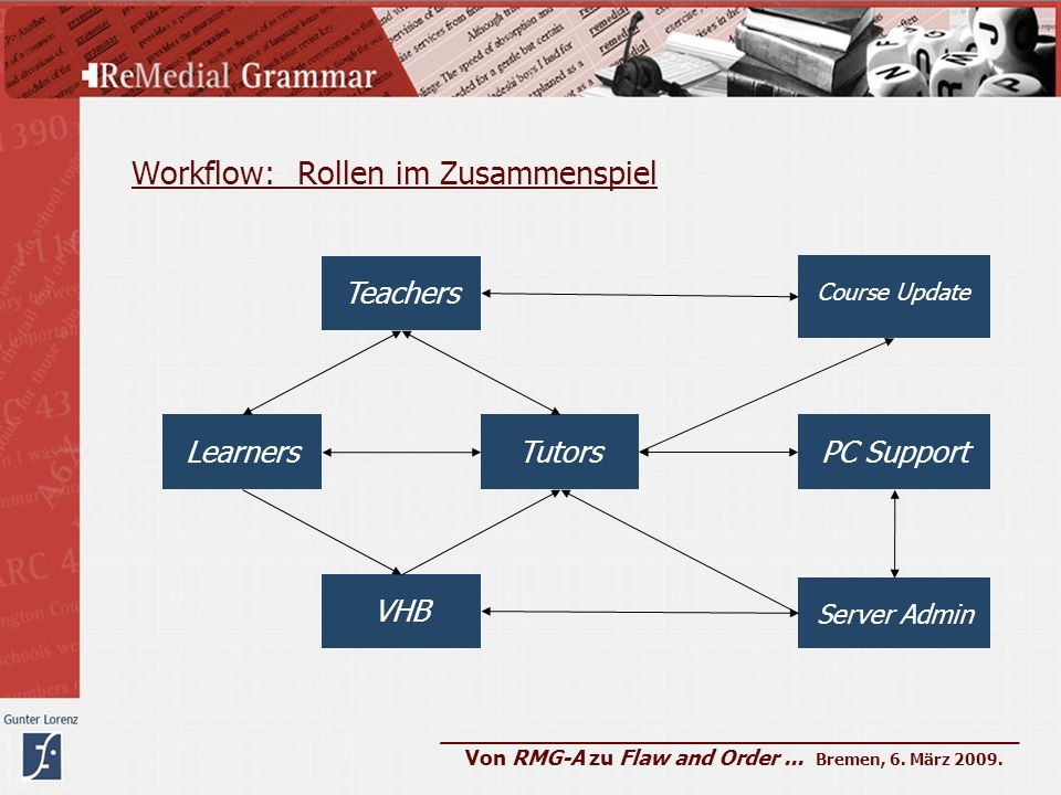 Workflow: Rollen im Zusammenspiel TutorsLearners Teachers Server Admin VHB Course Update PC Support ____________________________________________ Von RMG-A zu Flaw and Order...