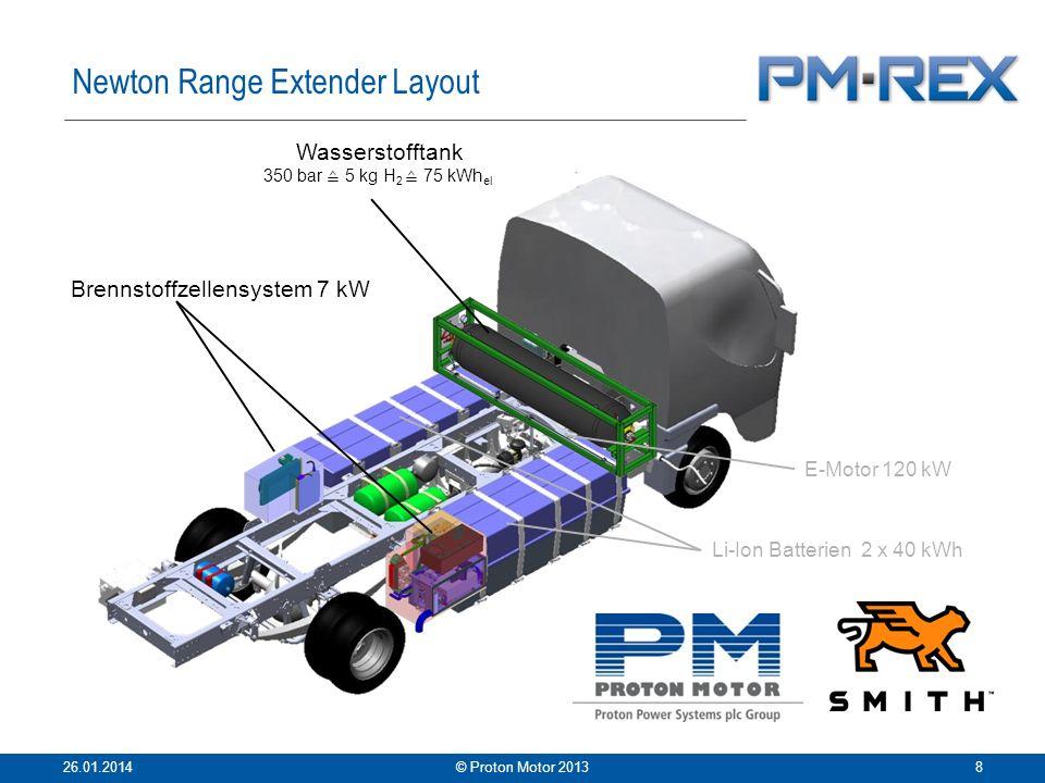 Wasserstofftank 350 bar 5 kg H 2 75 kWh el Brennstoffzellensystem 7 kW E-Motor 120 kW Li-Ion Batterien 2 x 40 kWh Newton Range Extender Layout 26.01.2014© Proton Motor 20138