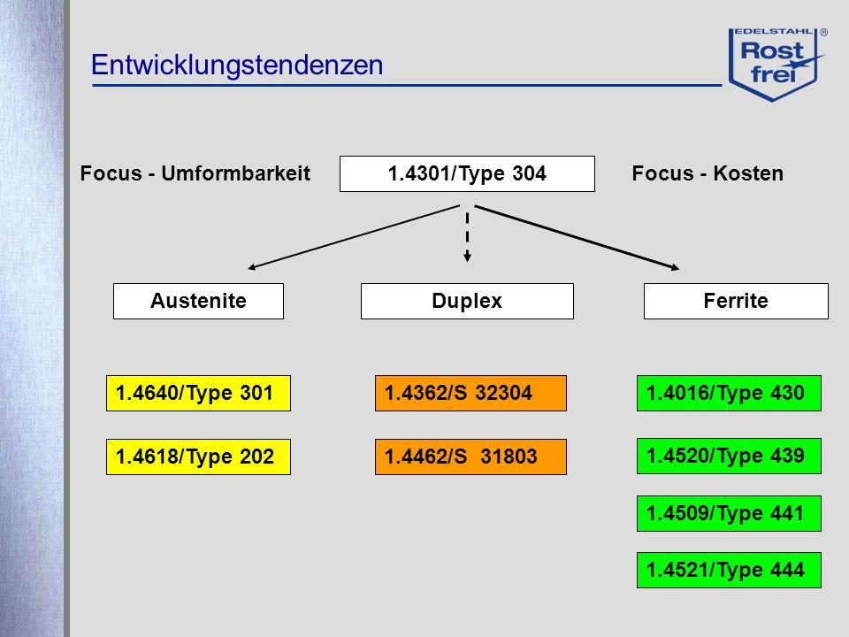 Entwicklungstendenzen 1.4301/Type 304 Focus - UmformbarkeitFocus - Kosten AusteniteDuplexFerrite 1.4640/Type 301 1.4618/Type 202 1.4362/S 32304 1.4462
