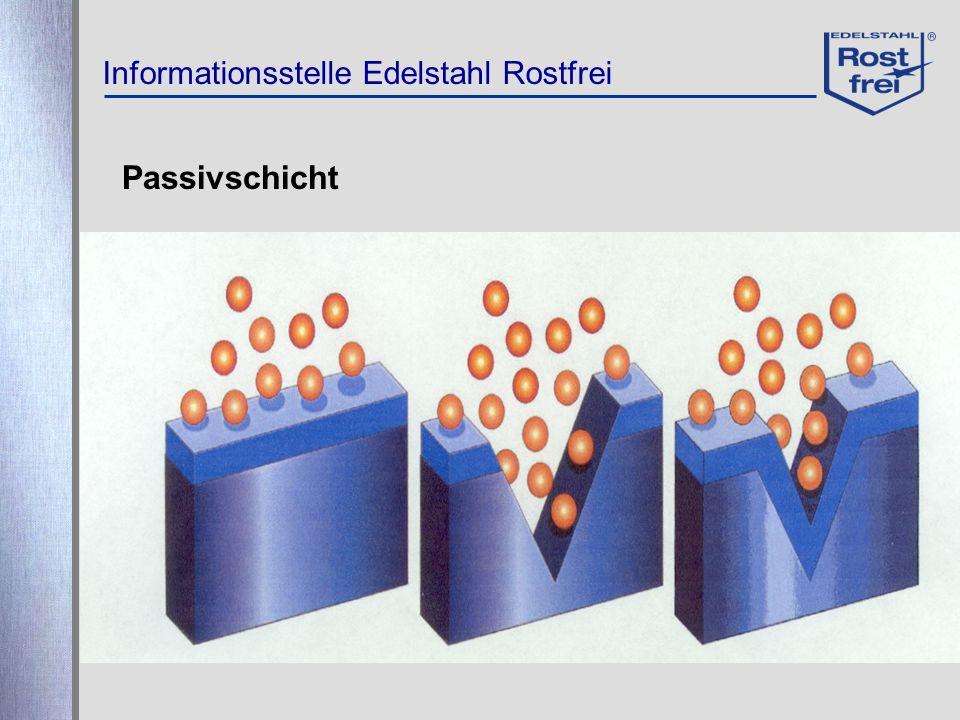 Informationsstelle Edelstahl Rostfrei Passivschicht