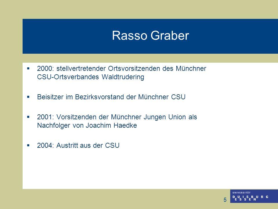 5 Rasso Graber 2000: stellvertretender Ortsvorsitzenden des Münchner CSU-Ortsverbandes Waldtrudering Beisitzer im Bezirksvorstand der Münchner CSU 200
