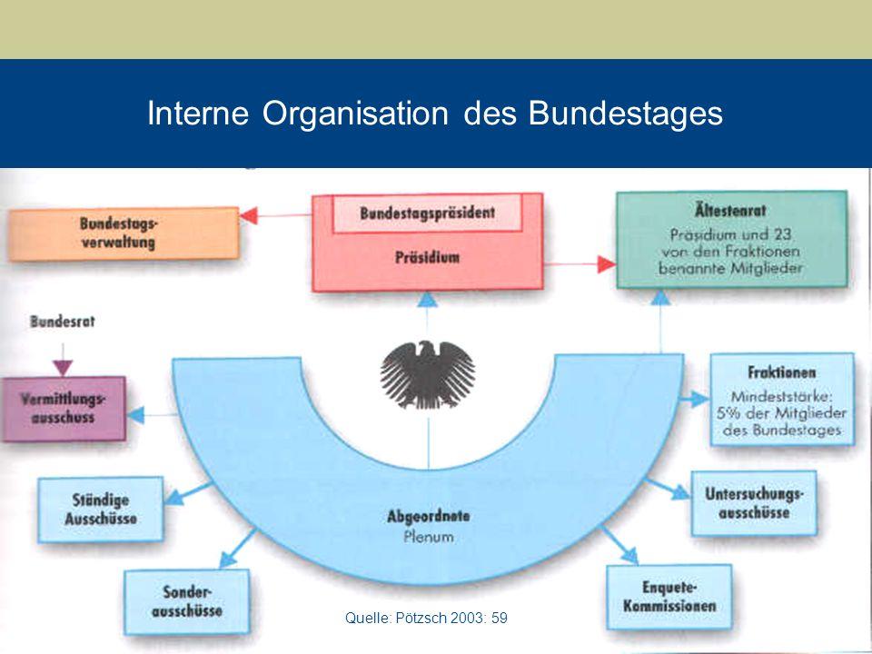 Untersuchungsausschüsse im Parlamentarismus der Bundesrepublik Deutschland 10 Quelle: Pötzsch 2003: 59 Interne Organisation des Bundestages