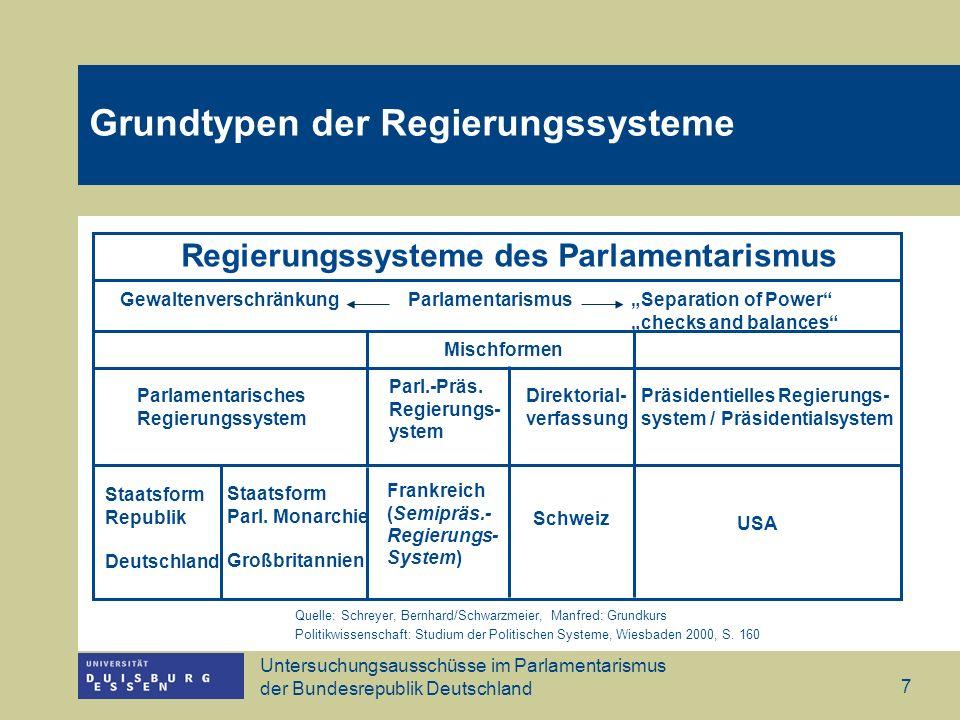 Untersuchungsausschüsse im Parlamentarismus der Bundesrepublik Deutschland 7 Quelle: Schreyer, Bernhard/Schwarzmeier, Manfred: Grundkurs Politikwissen
