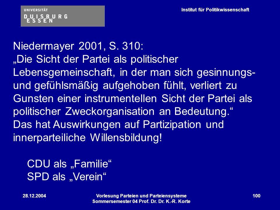 Institut für Politikwissenschaft 28.12.2004Vorlesung Parteien und Parteiensysteme Sommersemester 04 Prof. Dr. Dr. K.-R. Korte 100 Niedermayer 2001, S.