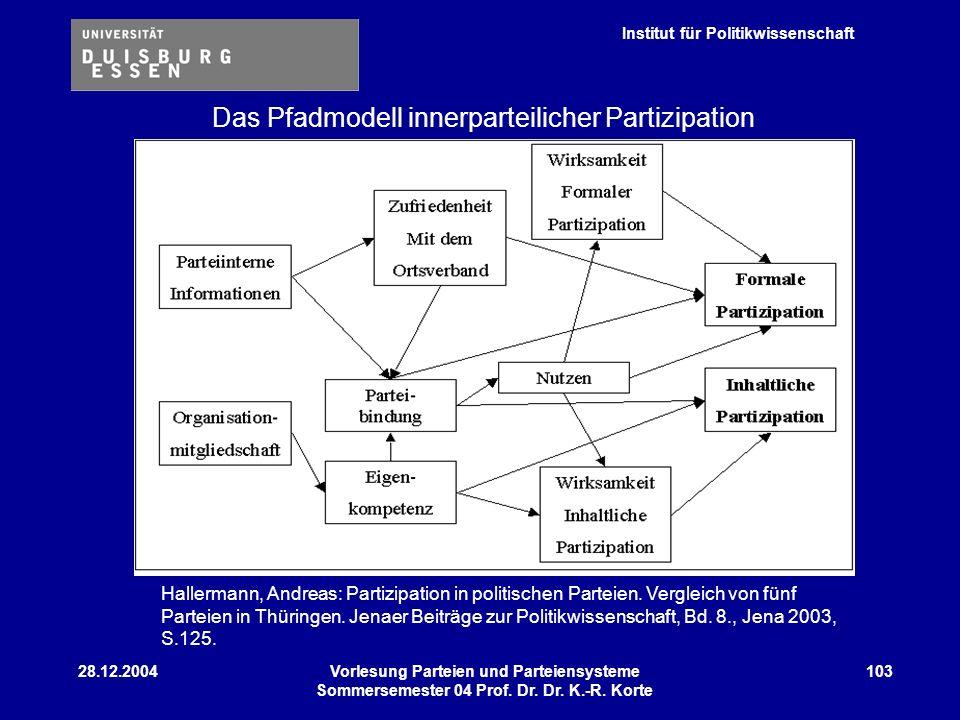 Institut für Politikwissenschaft 28.12.2004Vorlesung Parteien und Parteiensysteme Sommersemester 04 Prof. Dr. Dr. K.-R. Korte 103 Das Pfadmodell inner