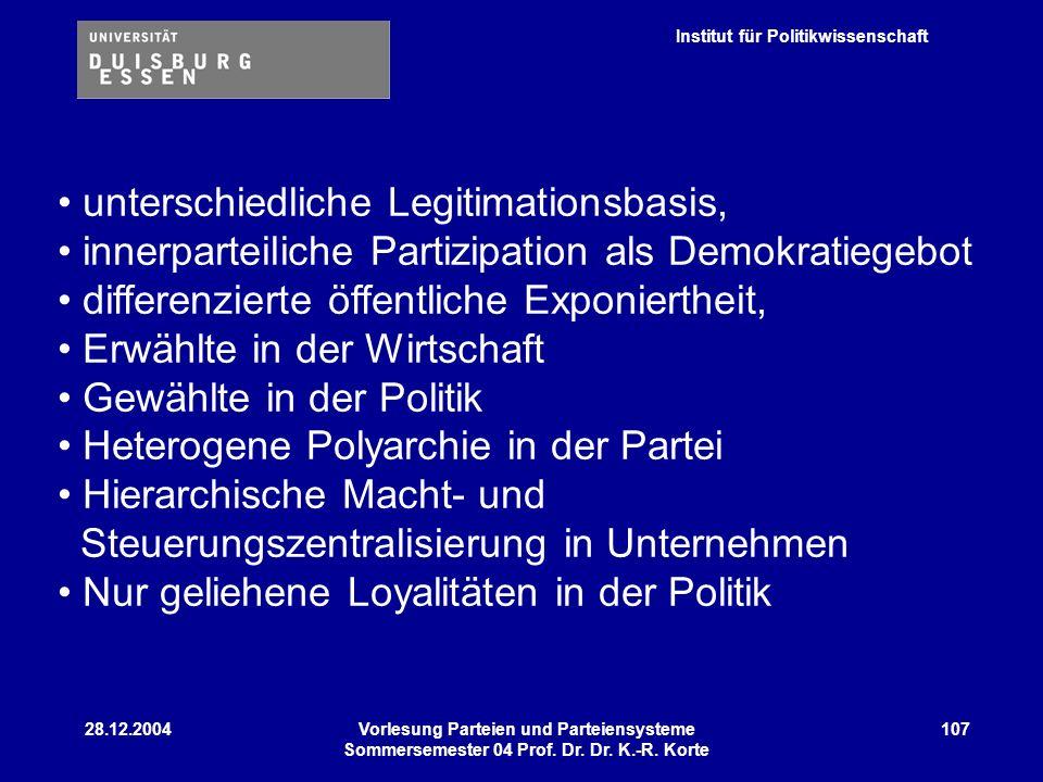 Institut für Politikwissenschaft 28.12.2004Vorlesung Parteien und Parteiensysteme Sommersemester 04 Prof. Dr. Dr. K.-R. Korte 107 unterschiedliche Leg