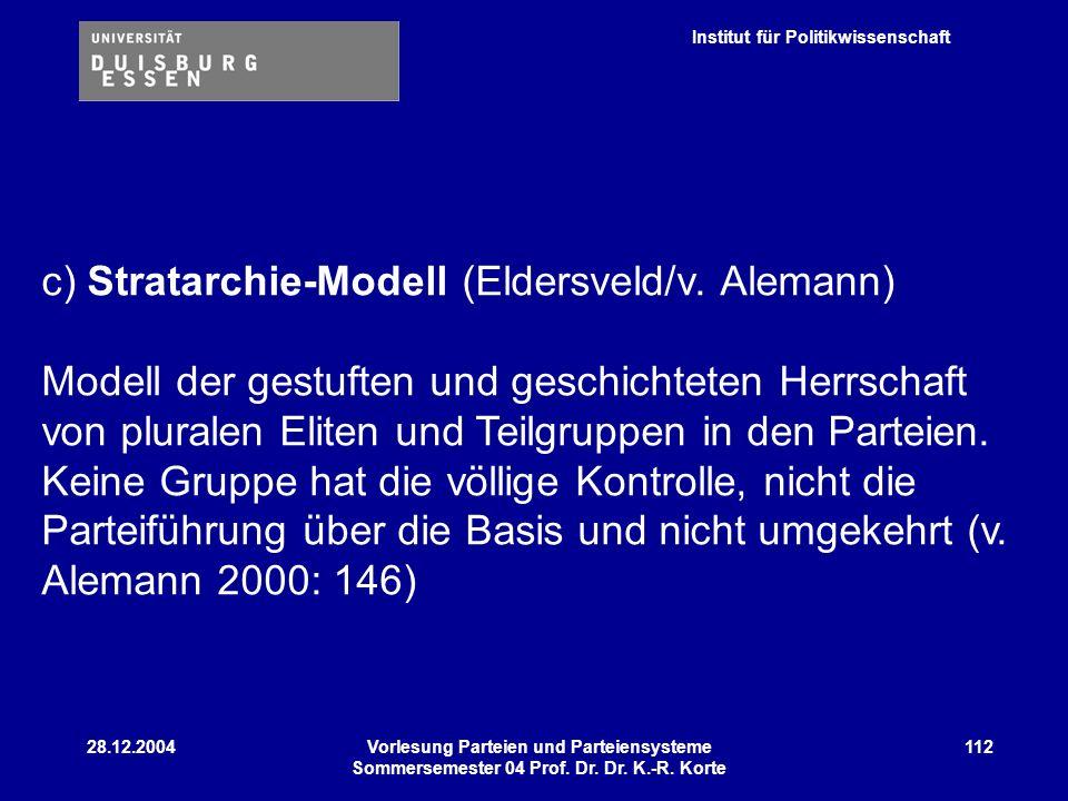 Institut für Politikwissenschaft 28.12.2004Vorlesung Parteien und Parteiensysteme Sommersemester 04 Prof. Dr. Dr. K.-R. Korte 112 c) Stratarchie-Model