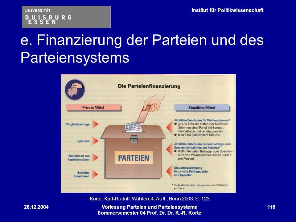 Institut für Politikwissenschaft 28.12.2004Vorlesung Parteien und Parteiensysteme Sommersemester 04 Prof. Dr. Dr. K.-R. Korte 116 e. Finanzierung der