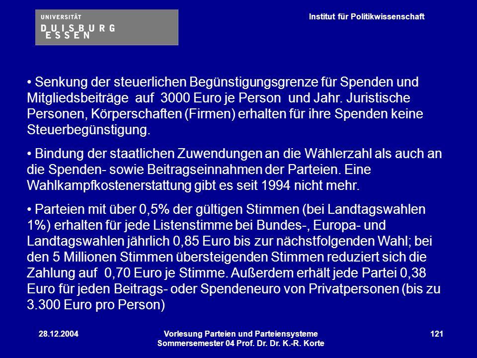 Institut für Politikwissenschaft 28.12.2004Vorlesung Parteien und Parteiensysteme Sommersemester 04 Prof. Dr. Dr. K.-R. Korte 121 Senkung der steuerli
