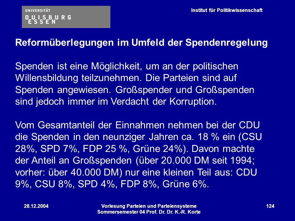 Institut für Politikwissenschaft 28.12.2004Vorlesung Parteien und Parteiensysteme Sommersemester 04 Prof. Dr. Dr. K.-R. Korte 124 Reformüberlegungen i