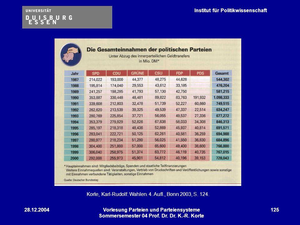 Institut für Politikwissenschaft 28.12.2004Vorlesung Parteien und Parteiensysteme Sommersemester 04 Prof. Dr. Dr. K.-R. Korte 125 Korte, Karl-Rudolf: