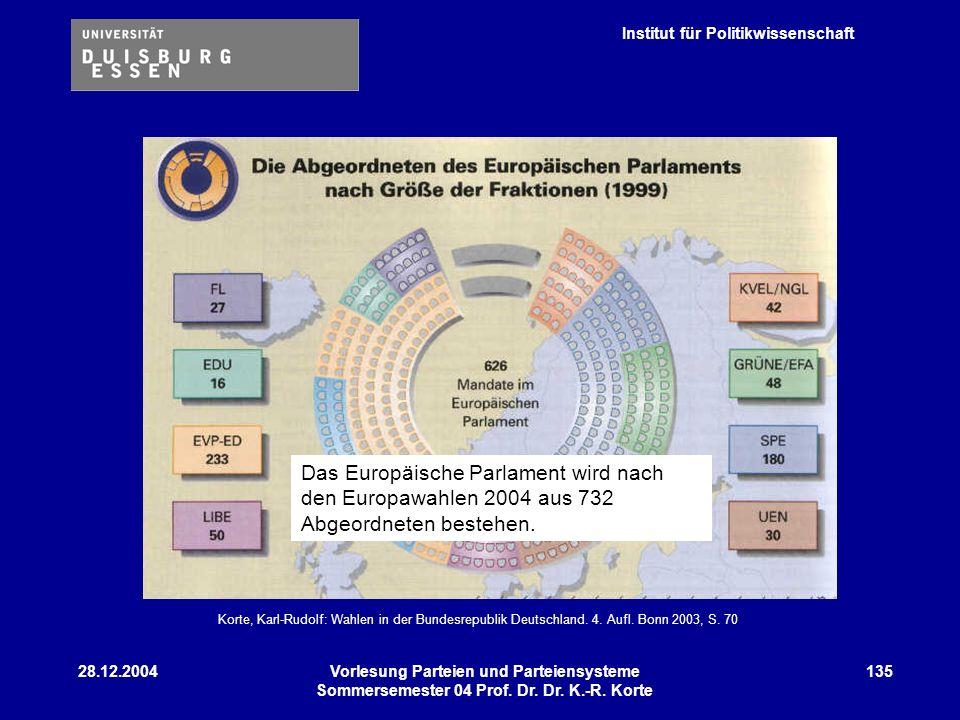 Institut für Politikwissenschaft 28.12.2004Vorlesung Parteien und Parteiensysteme Sommersemester 04 Prof. Dr. Dr. K.-R. Korte 135 Korte, Karl-Rudolf: