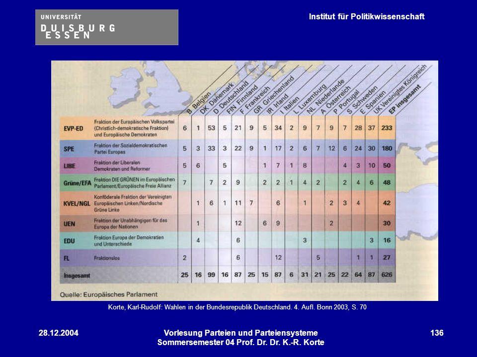 Institut für Politikwissenschaft 28.12.2004Vorlesung Parteien und Parteiensysteme Sommersemester 04 Prof. Dr. Dr. K.-R. Korte 136 Korte, Karl-Rudolf: