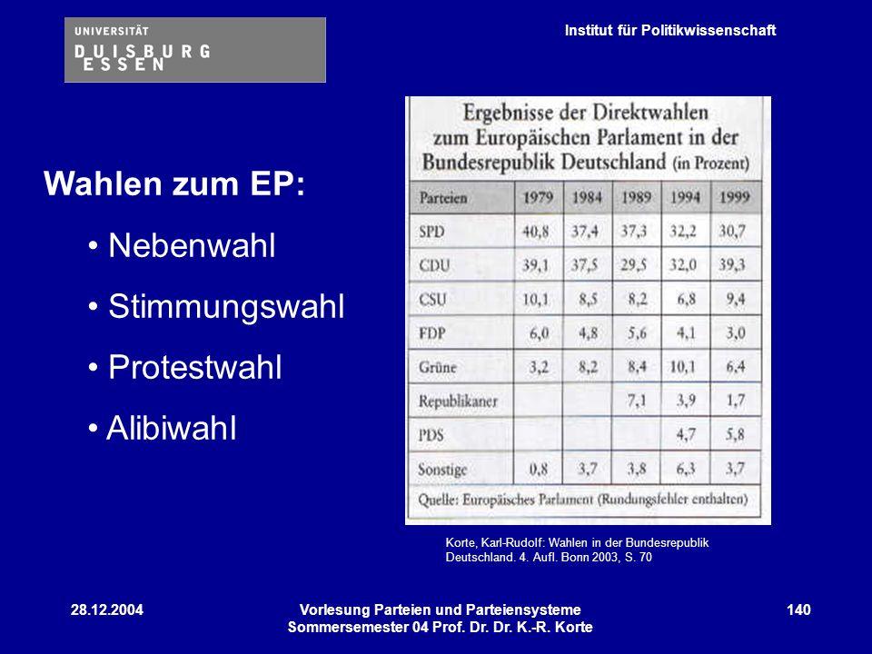 Institut für Politikwissenschaft 28.12.2004Vorlesung Parteien und Parteiensysteme Sommersemester 04 Prof. Dr. Dr. K.-R. Korte 140 Wahlen zum EP: Neben
