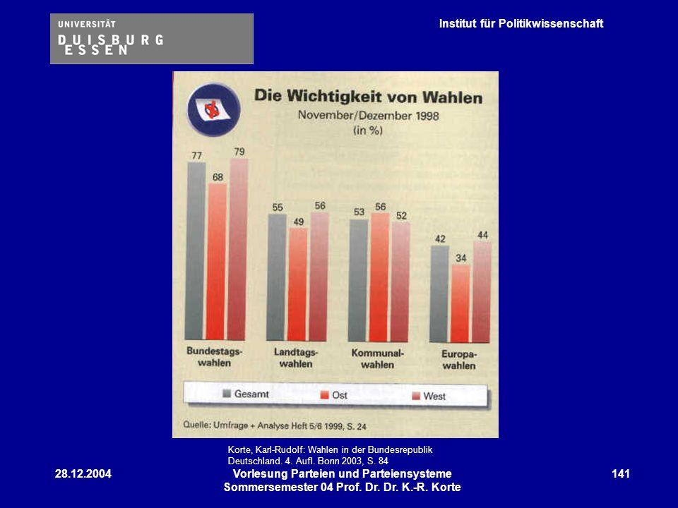 Institut für Politikwissenschaft 28.12.2004Vorlesung Parteien und Parteiensysteme Sommersemester 04 Prof. Dr. Dr. K.-R. Korte 141 Korte, Karl-Rudolf:
