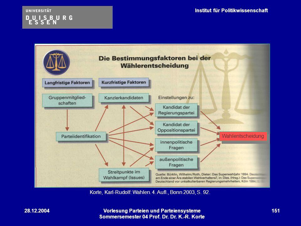 Institut für Politikwissenschaft 28.12.2004Vorlesung Parteien und Parteiensysteme Sommersemester 04 Prof. Dr. Dr. K.-R. Korte 151 Wahlentscheidung Kor