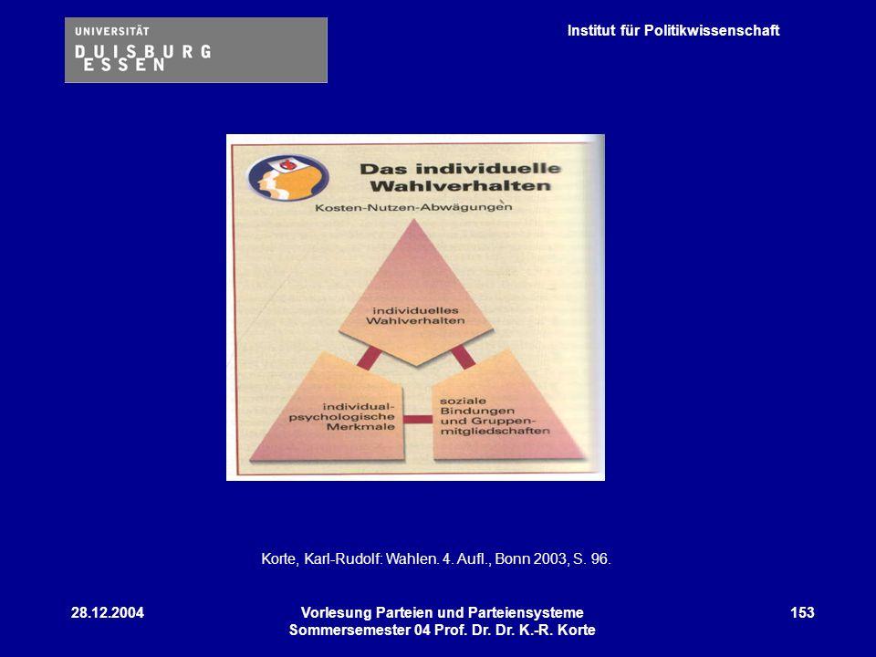 Institut für Politikwissenschaft 28.12.2004Vorlesung Parteien und Parteiensysteme Sommersemester 04 Prof. Dr. Dr. K.-R. Korte 153 Korte, Karl-Rudolf: