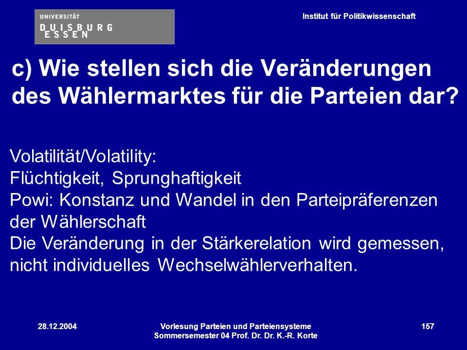 Institut für Politikwissenschaft 28.12.2004Vorlesung Parteien und Parteiensysteme Sommersemester 04 Prof. Dr. Dr. K.-R. Korte 157 c) Wie stellen sich
