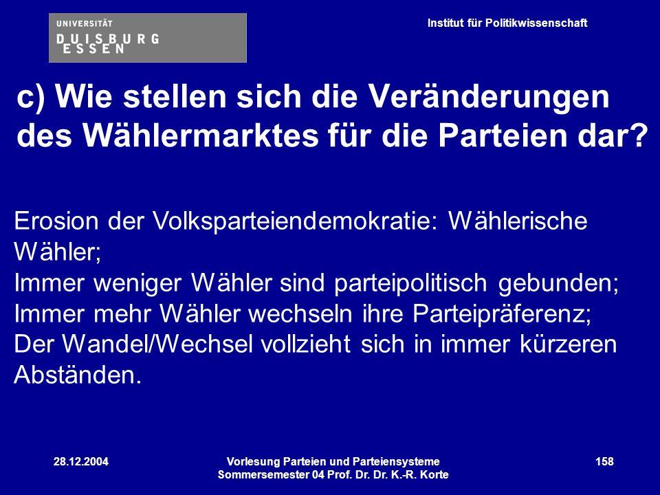 Institut für Politikwissenschaft 28.12.2004Vorlesung Parteien und Parteiensysteme Sommersemester 04 Prof. Dr. Dr. K.-R. Korte 158 c) Wie stellen sich