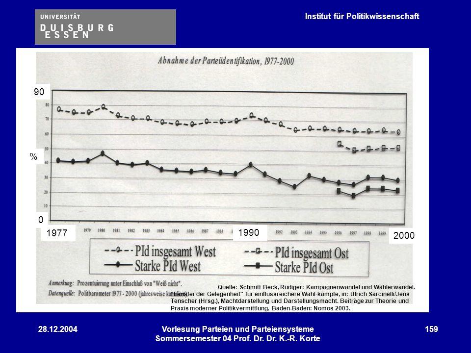 Institut für Politikwissenschaft 28.12.2004Vorlesung Parteien und Parteiensysteme Sommersemester 04 Prof. Dr. Dr. K.-R. Korte 159 90 0 % 1977 2000 199