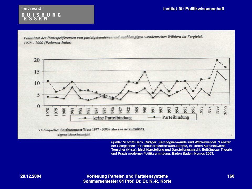 Institut für Politikwissenschaft 28.12.2004Vorlesung Parteien und Parteiensysteme Sommersemester 04 Prof. Dr. Dr. K.-R. Korte 160 Quelle: Schmitt-Beck
