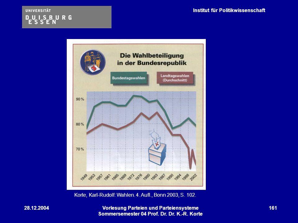 Institut für Politikwissenschaft 28.12.2004Vorlesung Parteien und Parteiensysteme Sommersemester 04 Prof. Dr. Dr. K.-R. Korte 161 Korte, Karl-Rudolf: