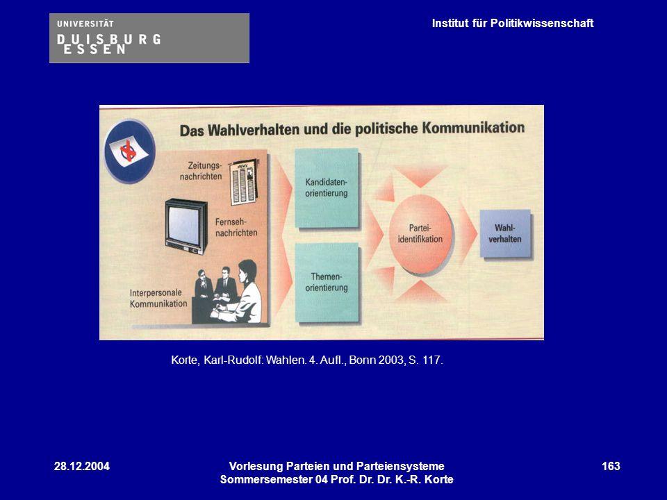 Institut für Politikwissenschaft 28.12.2004Vorlesung Parteien und Parteiensysteme Sommersemester 04 Prof. Dr. Dr. K.-R. Korte 163 Korte, Karl-Rudolf: