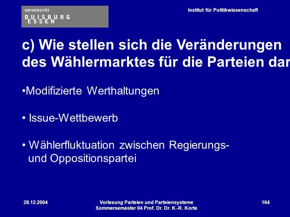 Institut für Politikwissenschaft 28.12.2004Vorlesung Parteien und Parteiensysteme Sommersemester 04 Prof. Dr. Dr. K.-R. Korte 164 c) Wie stellen sich