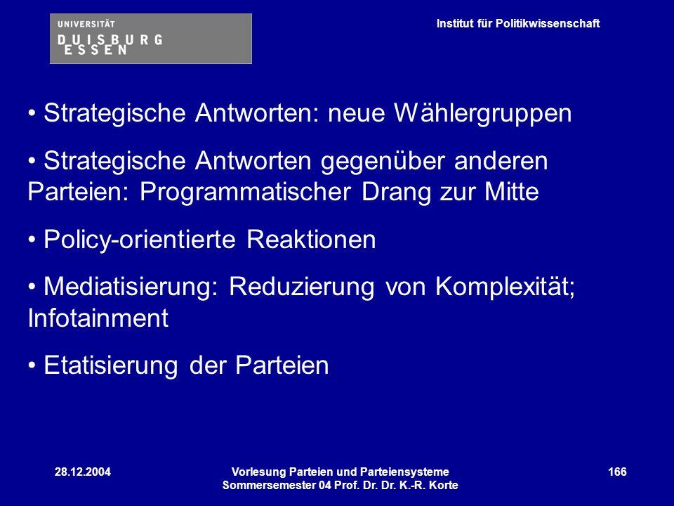 Institut für Politikwissenschaft 28.12.2004Vorlesung Parteien und Parteiensysteme Sommersemester 04 Prof. Dr. Dr. K.-R. Korte 166 Strategische Antwort