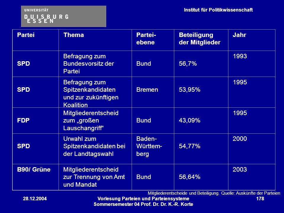 Institut für Politikwissenschaft 28.12.2004Vorlesung Parteien und Parteiensysteme Sommersemester 04 Prof. Dr. Dr. K.-R. Korte 178 ParteiThemaPartei- e