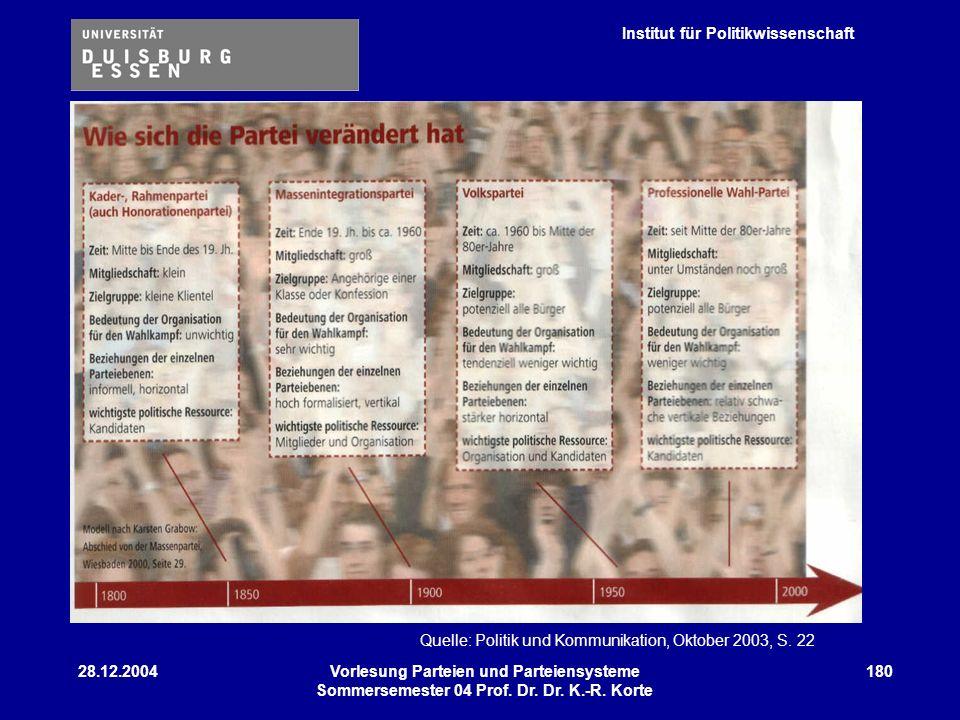 Institut für Politikwissenschaft 28.12.2004Vorlesung Parteien und Parteiensysteme Sommersemester 04 Prof. Dr. Dr. K.-R. Korte 180 Quelle: Politik und