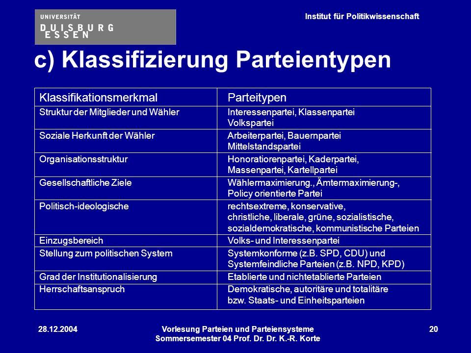 Institut für Politikwissenschaft 28.12.2004Vorlesung Parteien und Parteiensysteme Sommersemester 04 Prof. Dr. Dr. K.-R. Korte 20 c) Klassifizierung Pa