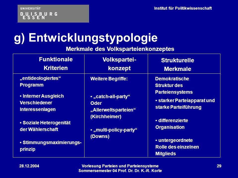Institut für Politikwissenschaft 28.12.2004Vorlesung Parteien und Parteiensysteme Sommersemester 04 Prof. Dr. Dr. K.-R. Korte 29 g) Entwicklungstypolo
