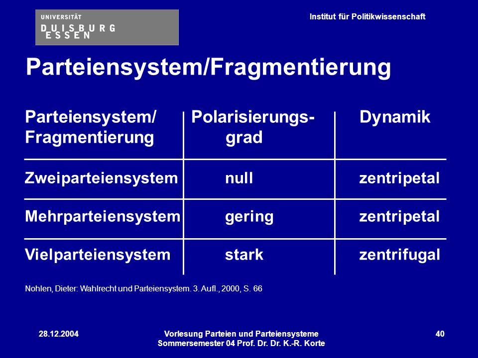 Institut für Politikwissenschaft 28.12.2004Vorlesung Parteien und Parteiensysteme Sommersemester 04 Prof. Dr. Dr. K.-R. Korte 40 Parteiensystem/ Polar