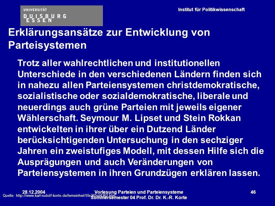 Institut für Politikwissenschaft 28.12.2004Vorlesung Parteien und Parteiensysteme Sommersemester 04 Prof. Dr. Dr. K.-R. Korte 46 Trotz aller wahlrecht