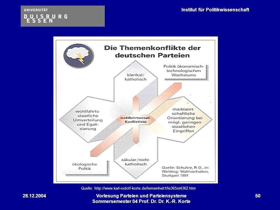 Institut für Politikwissenschaft 28.12.2004Vorlesung Parteien und Parteiensysteme Sommersemester 04 Prof. Dr. Dr. K.-R. Korte 50 Quelle: http://www.ka