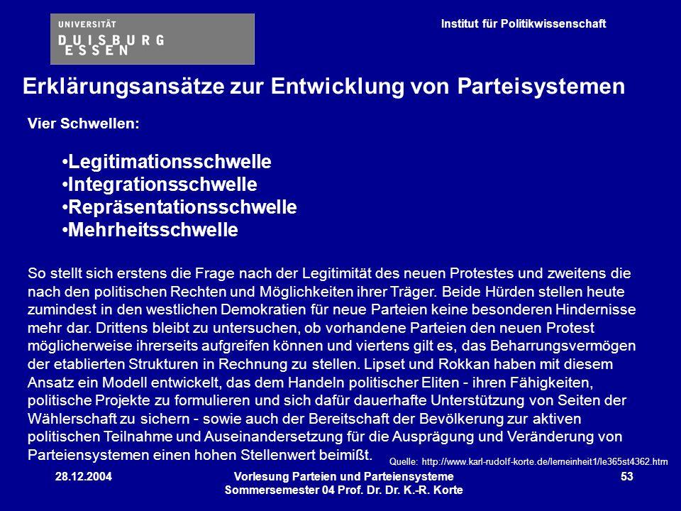 Institut für Politikwissenschaft 28.12.2004Vorlesung Parteien und Parteiensysteme Sommersemester 04 Prof. Dr. Dr. K.-R. Korte 53 Vier Schwellen: Legit